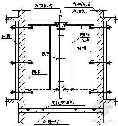 北京某博物馆工程模板施工方案