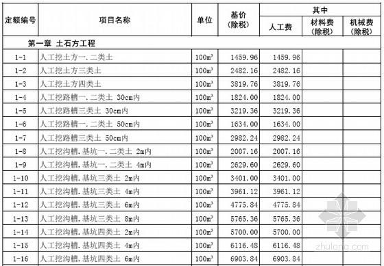 [山东]2016年4月市政工程价目表