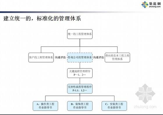知名地产批量精装修管理讲义(施工流程、采购管理、进度控制、质量管理)110页