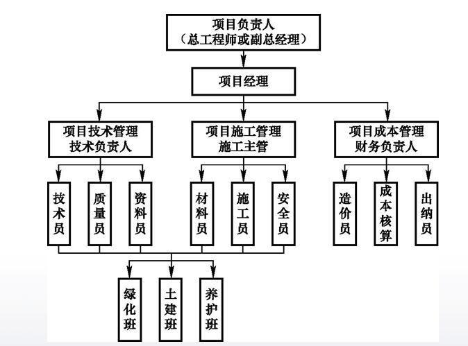 土建施工员通用与基础知识培训PPT第五章(施工项目管理)