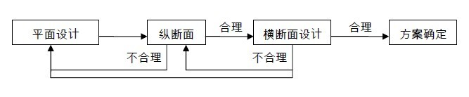 civil 3d中文教程:如何利用CIVIL 3D软件来设计公路?