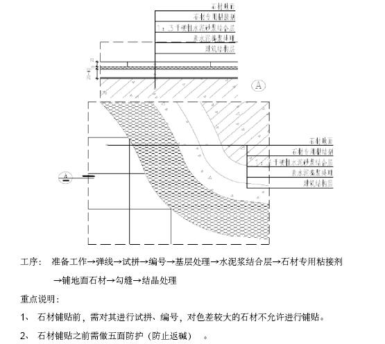 酒店项目精装修工程施工组织设计(168页,附图丰富)_6