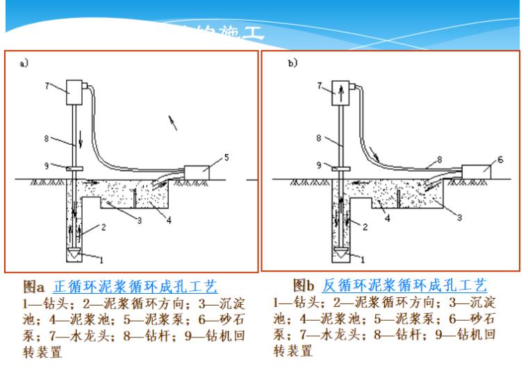 排桩支护与钻孔灌注桩基础知识