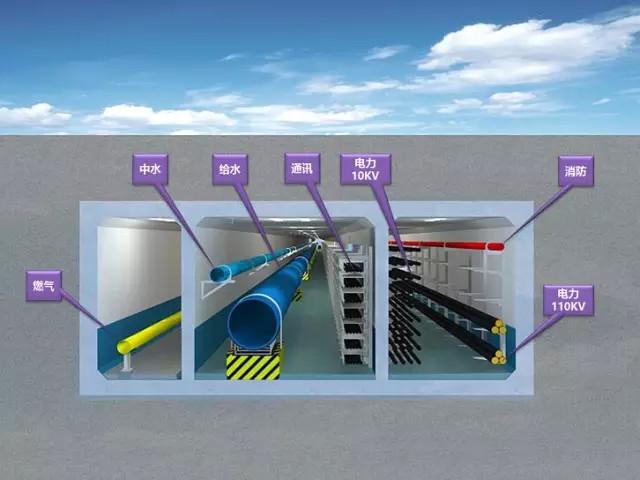 中国迄今运营里程最多地区的城市地下管廊建设成果和经验汇总_1