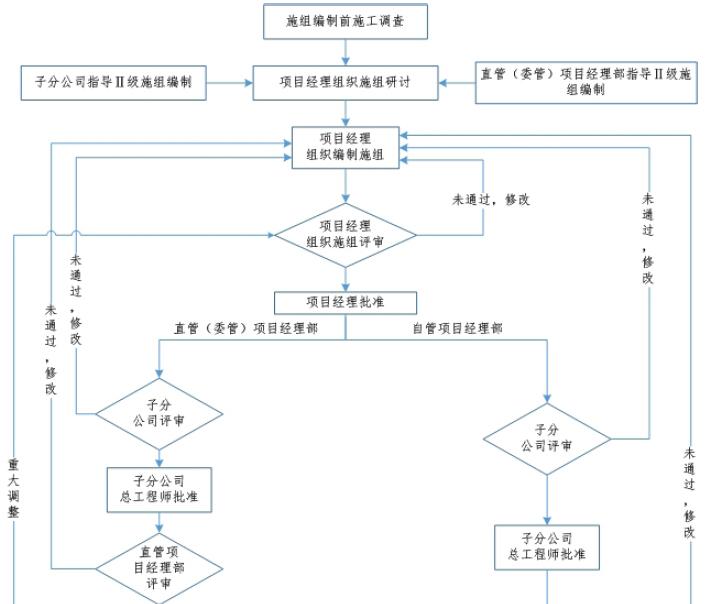 施组管理流程图