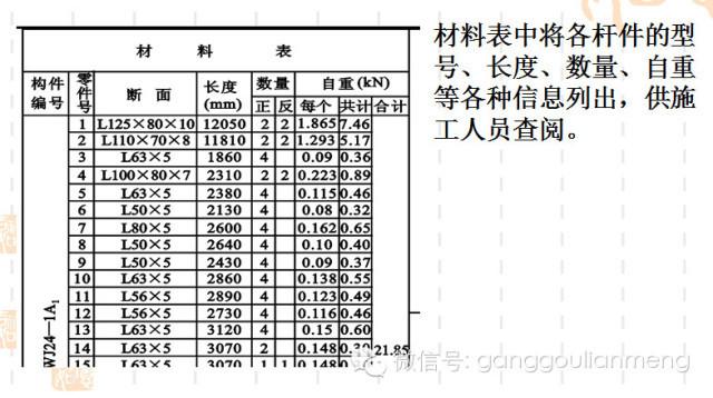 钢结构施工图的识读_31