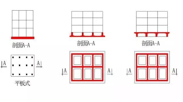 筏板基础识图:5分钟弄清平板式和梁板式筏板基础!