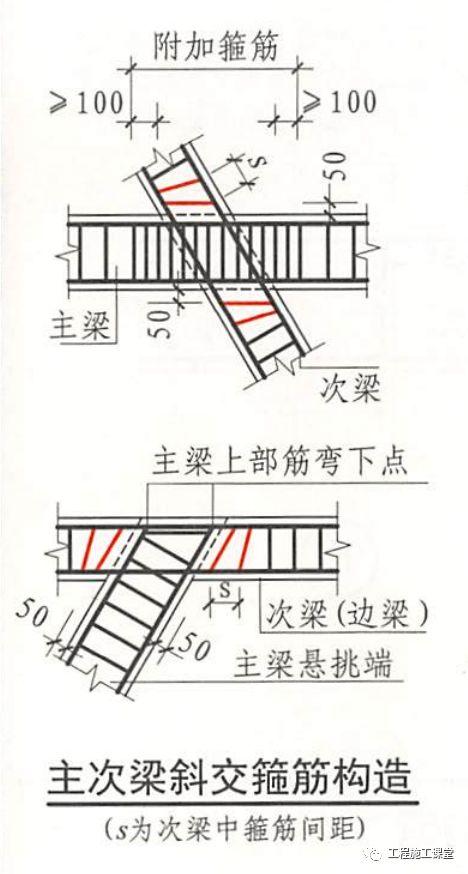 结合16G101、18G901图集,详解钢筋施工的常见问题点!_16