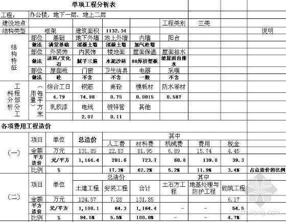 青岛住宅厂房办公楼造价指标实例