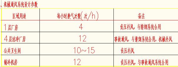 [广东]现代多层厂房建筑空调通风及防排烟系统(净化空调)