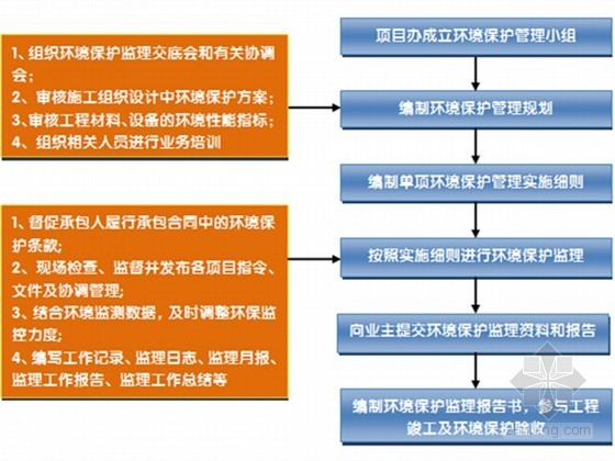 [黑龙江]高速公路工程建设项目管理大纲199页(内容全面)