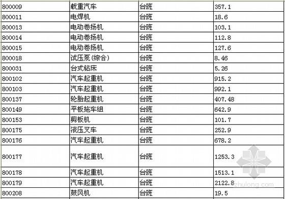 [北京]2012版机械设备安装工程预算定额电子版(EXCEL格式)