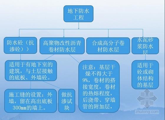 房建工程施工技术管理概述培训讲义(70页)