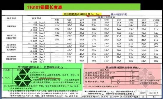 11G101系列新平法图集培训精讲(49页,图片丰富)