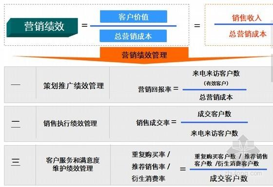 [重庆]大型高层住宅小区项目营销策划报告(194页)