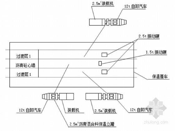 小(1)型水库新建工程综合施工组织设计
