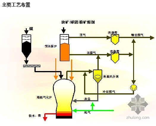 上海某钢厂炼铁工程质量计划(鲁班奖)
