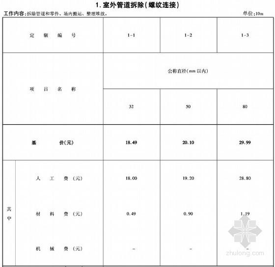 [河北]2014版房屋修缮工程消耗量定额(安装分册)647页