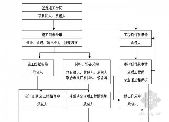 [甘肅]某產業園道路擴建工程監理規劃共120頁(2013年 綠化排水 照明)