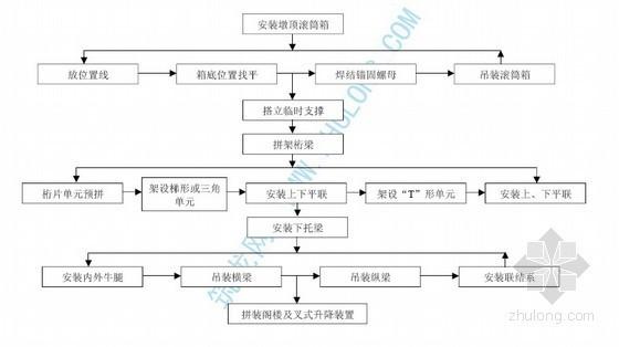移动支架拼装工艺流程图