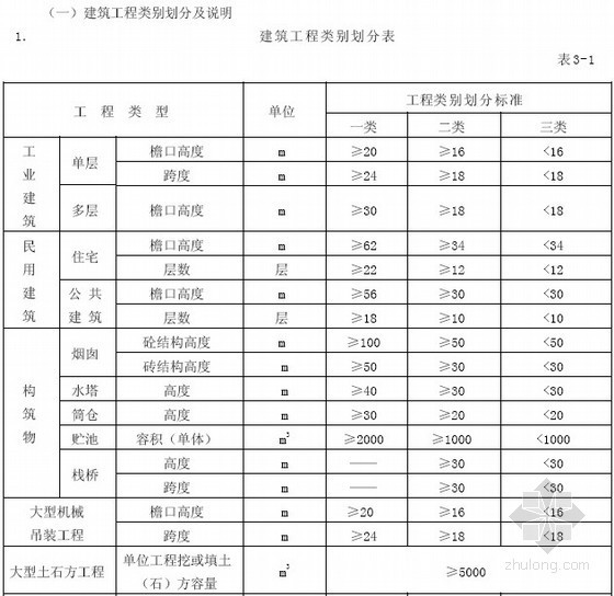 [最新]2014版江苏省建设工程费用定额