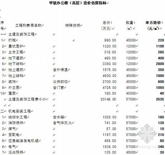 甲级办公楼(高层)造价估算指标