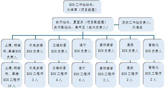宁乡市民之家PPP项目BIM技术应用