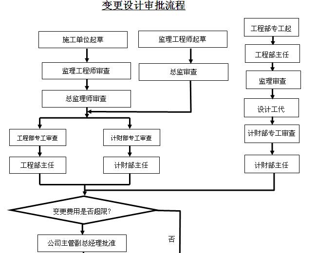 热电力公司工程计划管理制度汇编(图表丰富)_1