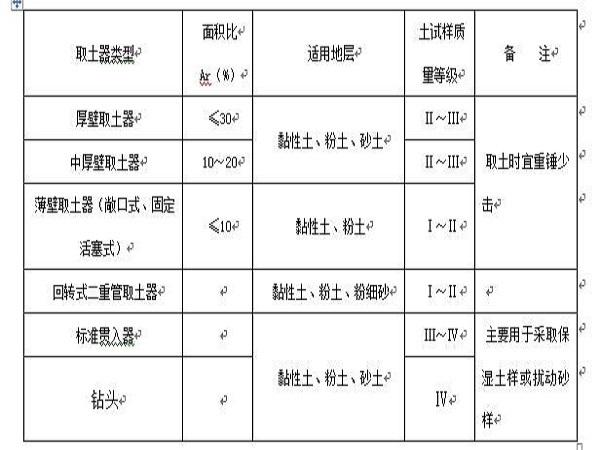 岩土工程勘察描述技术规程Word版(共34页)