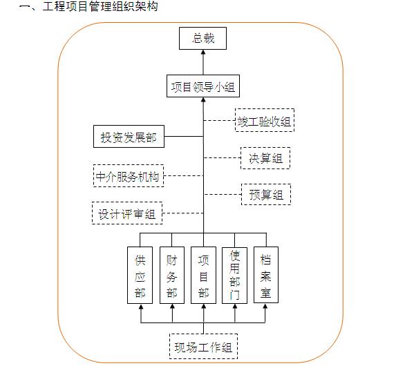 建筑工程项目管理制度汇编(169页,图表丰富)