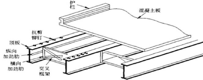 钢一混凝土结合梁适用条件及施工技术要点
