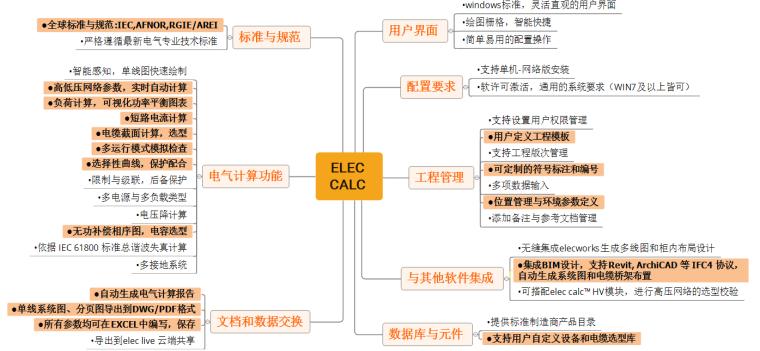 智能化供配电系统设计解决方案