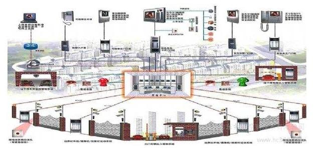 大厦智能建筑设计方案.