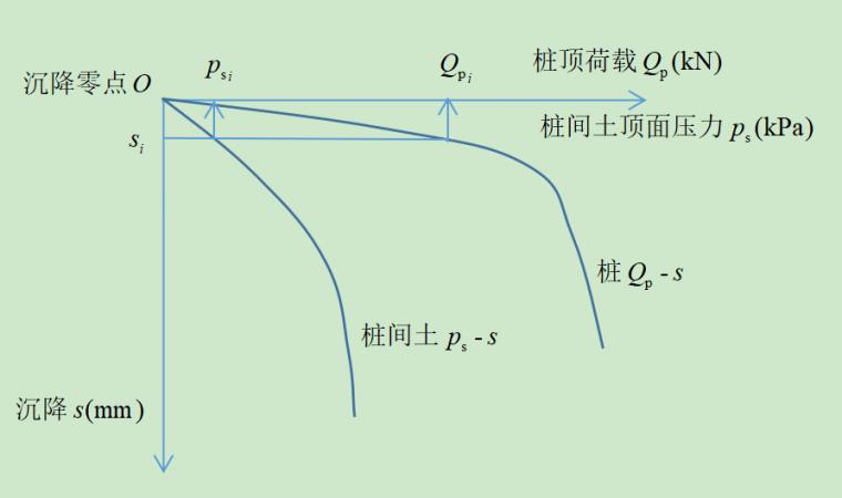 复合地基载荷沉降曲线的推演