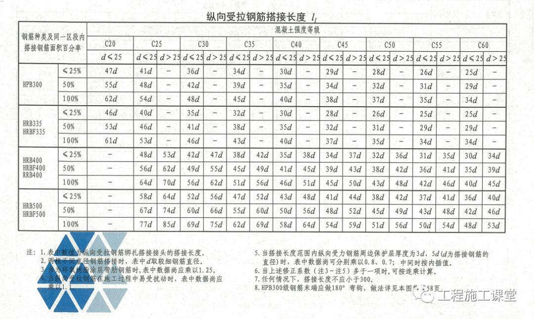 结合16G101、18G901图集,详解钢筋施工的常见问题点!_4