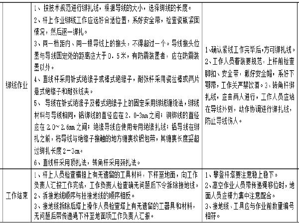 国网农村配网建设工程作业/风险管控指导书