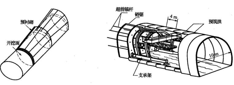 超全面隧道施工方法及施工工艺技术讲义841页PPT(附图丰富)_13