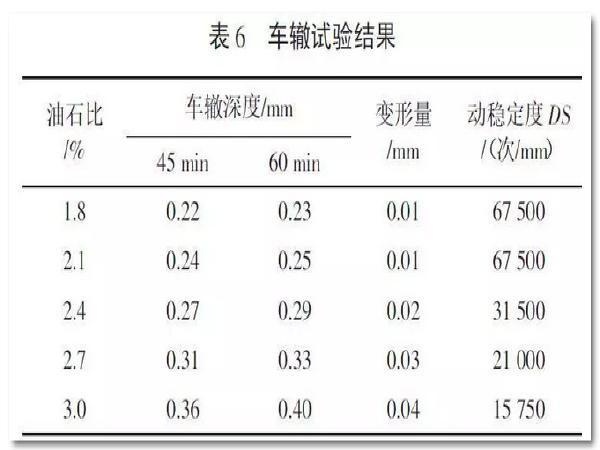 沥青混合料基灌注式半刚性路面温度稳定性试验研究