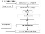 [江西]精品酒店装修监理大纲(164页)
