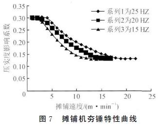 大厚度大宽度水稳基层施工设备配套技术研究