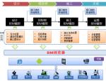 北京某BIM项目方案及成果