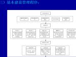 建设项目招标投标管理与实务培训讲义(157页)