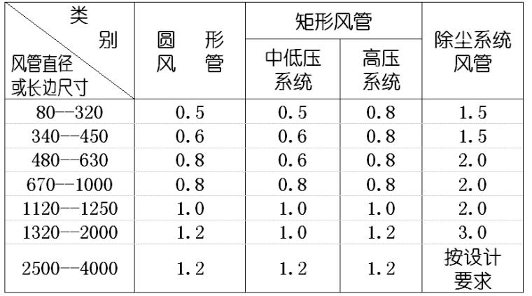 贵阳市供电局生产调度通讯楼水电安装工程施工组织设计