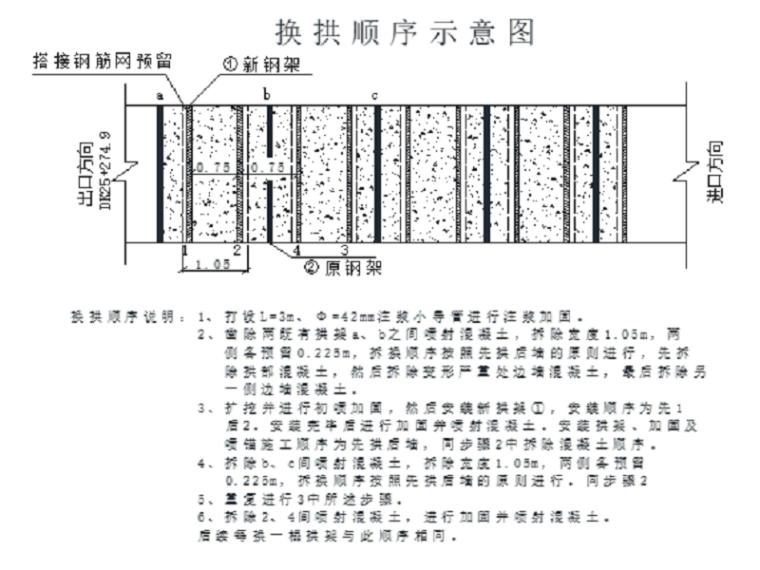 复合式衬砌隧道换拱施工方案