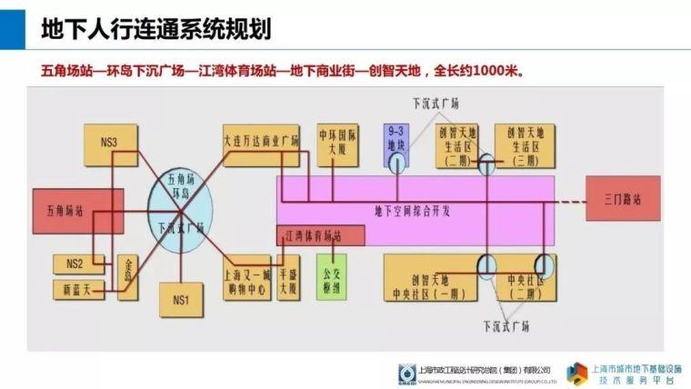 地下规划|上海江湾-五角场地区地下空间的发展历程与特色_15