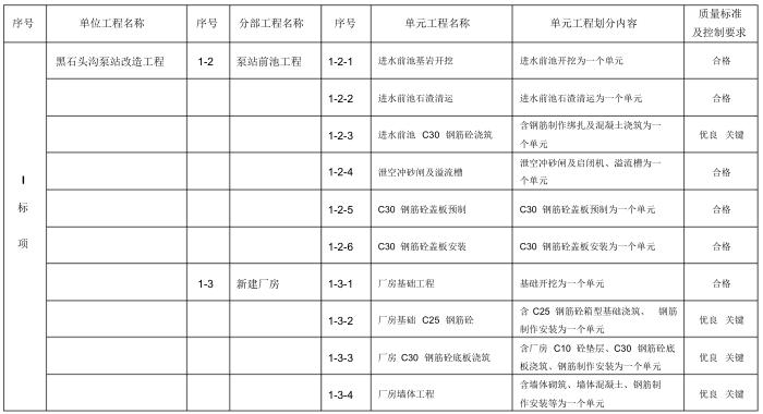 小型农田水利重点县建设工程项目划分表