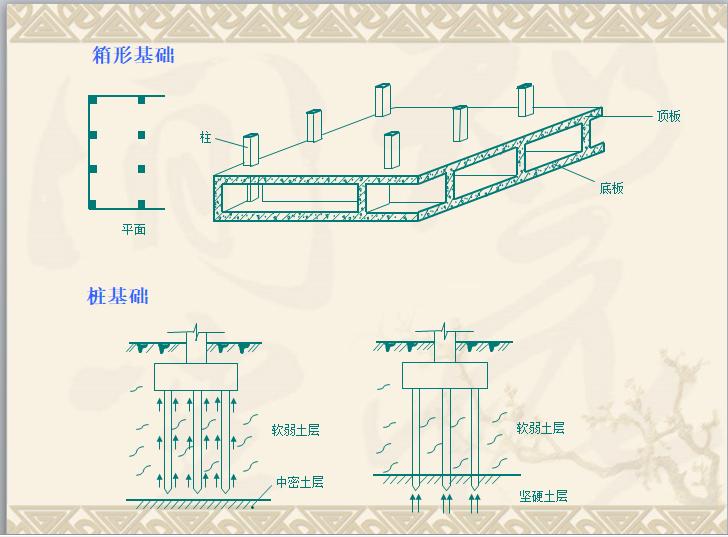 造价员基础知识建筑识图课件_7