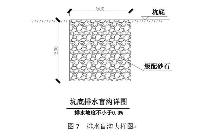 速递处理中心项目基坑土钉墙支护工程施工方案-排水盲沟大样图