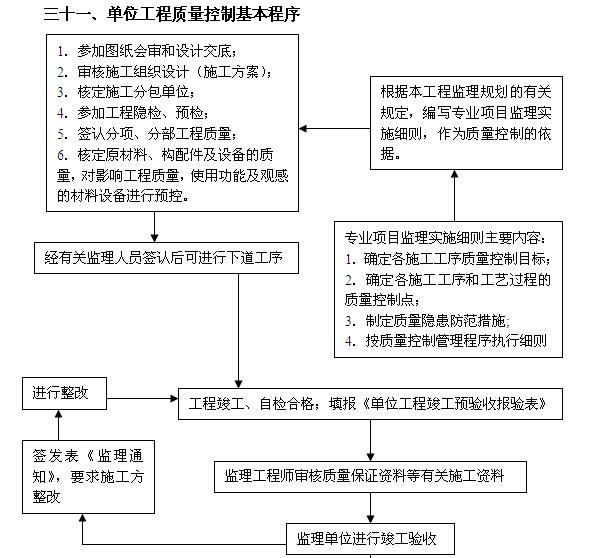 [吉林]住宅楼及换热站工程监理大纲(540页,图文丰富)_1