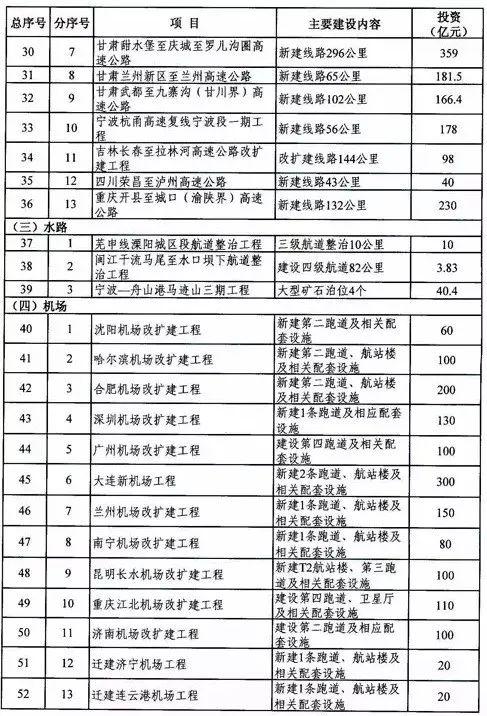 1.3万亿!2018年80个重点建设项目清单(铁路/公路/机场/城市轨道_2